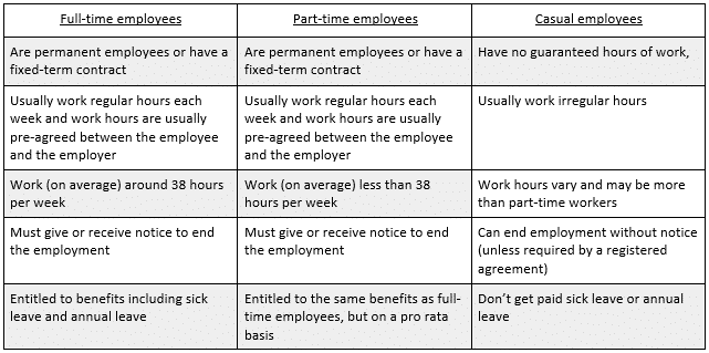 Full Time Employees, Part-Time Employees and Casual Employees (Employment Law)